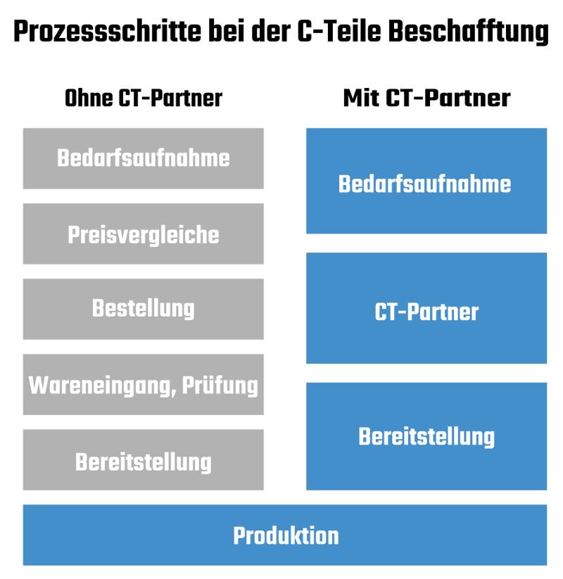 Infografik Prozessschritte beim C Teile Management