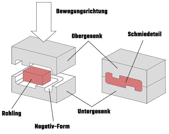 Gesenkschmiedeverfahren