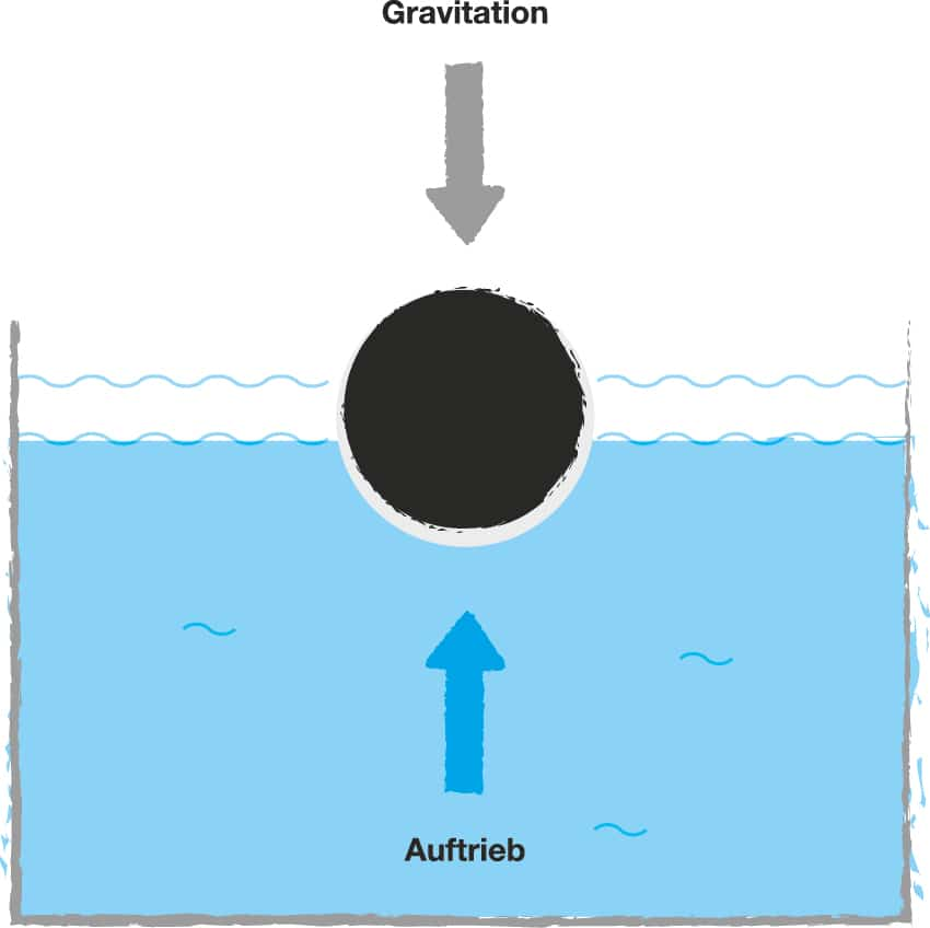Infografik Archimedisches Prinzip