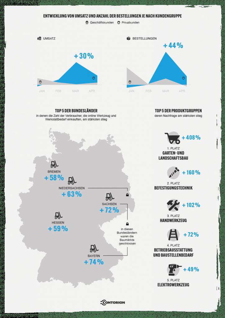 infografik zeigt, wie sich umsatz und anzahl der bestellungen je nach kundengruppe während corona entwickelt hat